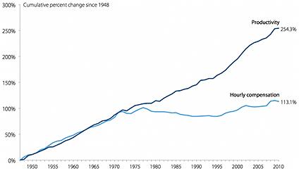 Primer gráfico: La productividad y los salarios