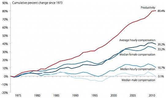 Segundo gráfico: Productividad y crecimiento de salarios