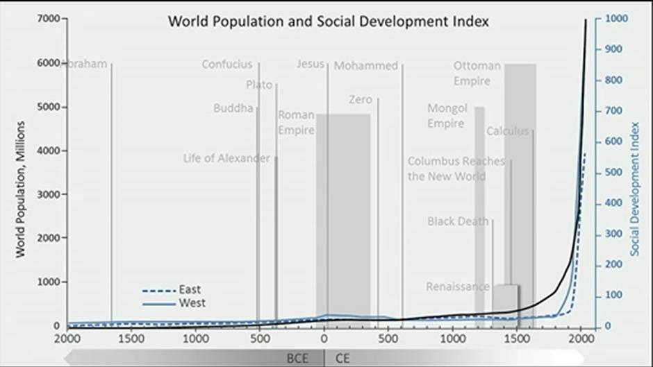 El punto de inflexión del desarrollo social, según Morris