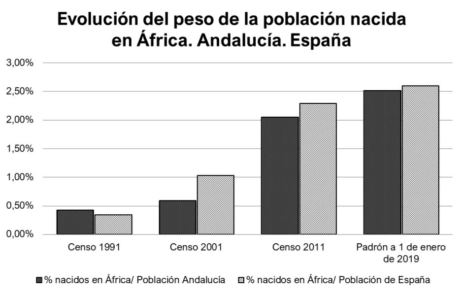 migraciónafricana